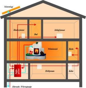 Die Ganzhausheizung: Speicherofen mit Wärmetauscher und Solaranlage