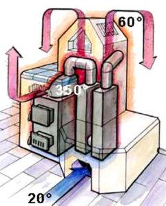 Ein herkömmlicher Warmluftofenn heizt nicht effektiv